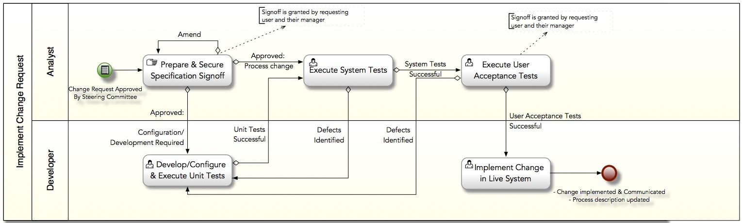 - Sample Business Process Model using BPMN 2.0