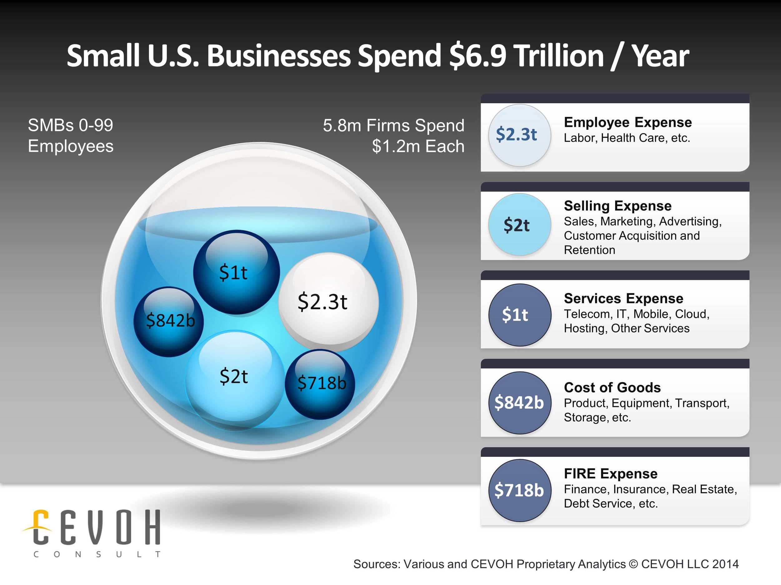 Small Business Spending