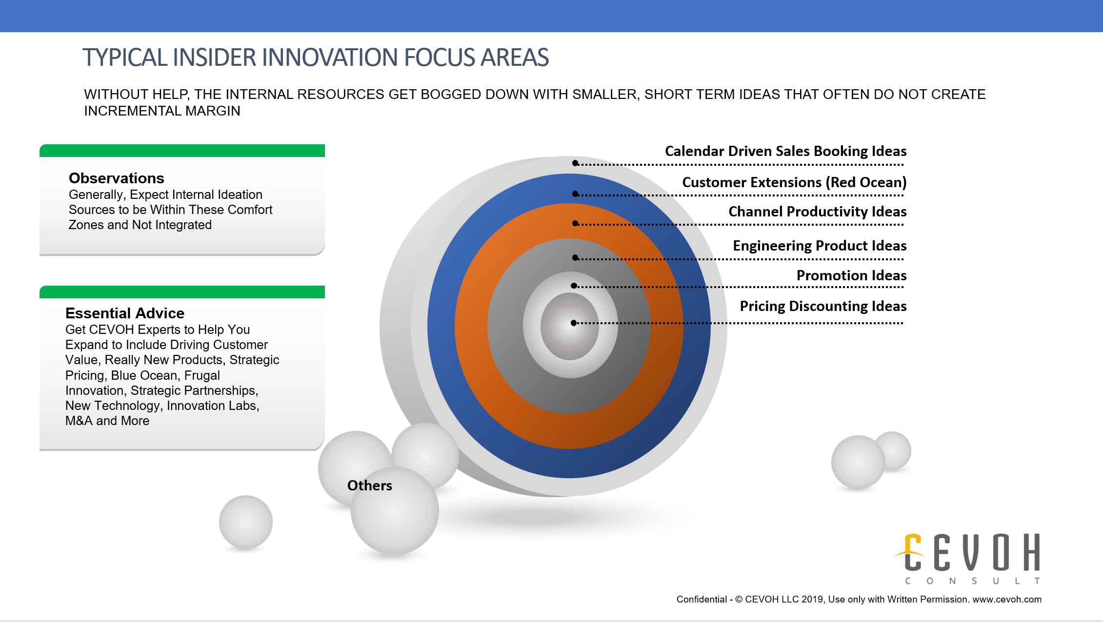 """Without help from CEVOH, a typical organization will only create innovative ideas from less desirable areas. In some cases, the areas in this slide may produce some incremental revenue, but in most cases they do not create much incremental margin. Often we find these ideas have been used over and over, and the absorb critical internal resources. Studies have shown that we all """"tend to ideate close to home"""" meaning we come up with ideas that are very comfortable to our own world. CEVOH efforts disrupt this tendency by bringing the right """"trained brains"""" to help your internal team - and ultimately come up with much better ideas, more ideas, and tempered (ready for market) ideas. If you don't bring in an outside team like CEVOH to help you innovate, often the result are ideas that do not create any incremental customer value. Without incremental customer value creation, incremental revenue cannot be sustained."""