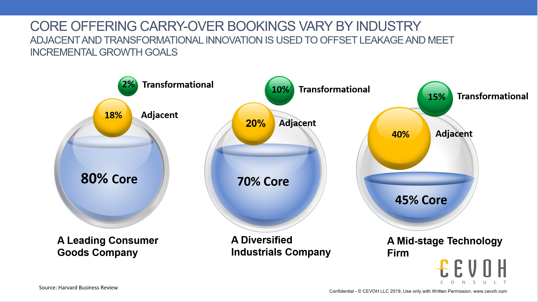 This slide showcases how different industries generate incremental revenue from both adjacent and transformational innovation. As the study from HBR illustrates, the percentages from best practice companies are rather large. To meet and sustain these percentages of incremental revenue, you need to hire a company like CEVOH. Especially noteworthy are the differences between adjacent and transformation groupings. Adjacent innovation might be the type of things we are more used to seeing from a company like Apple - where the truly transformational innovation ideas are more of a challenge. Adjacent innovation in this example might be different form factors, better features/benefits and some mild differentiation gains - all to help improve incremental customer value. An example of a transformational innovation would be the development of better AI methods that help humans complete mundane tasks. In this example, the transformational innovation might create whole new value streams to attract new, unique customers. The transformational innovations are harder to achieve and generally provide larger incremental revenue and margin.