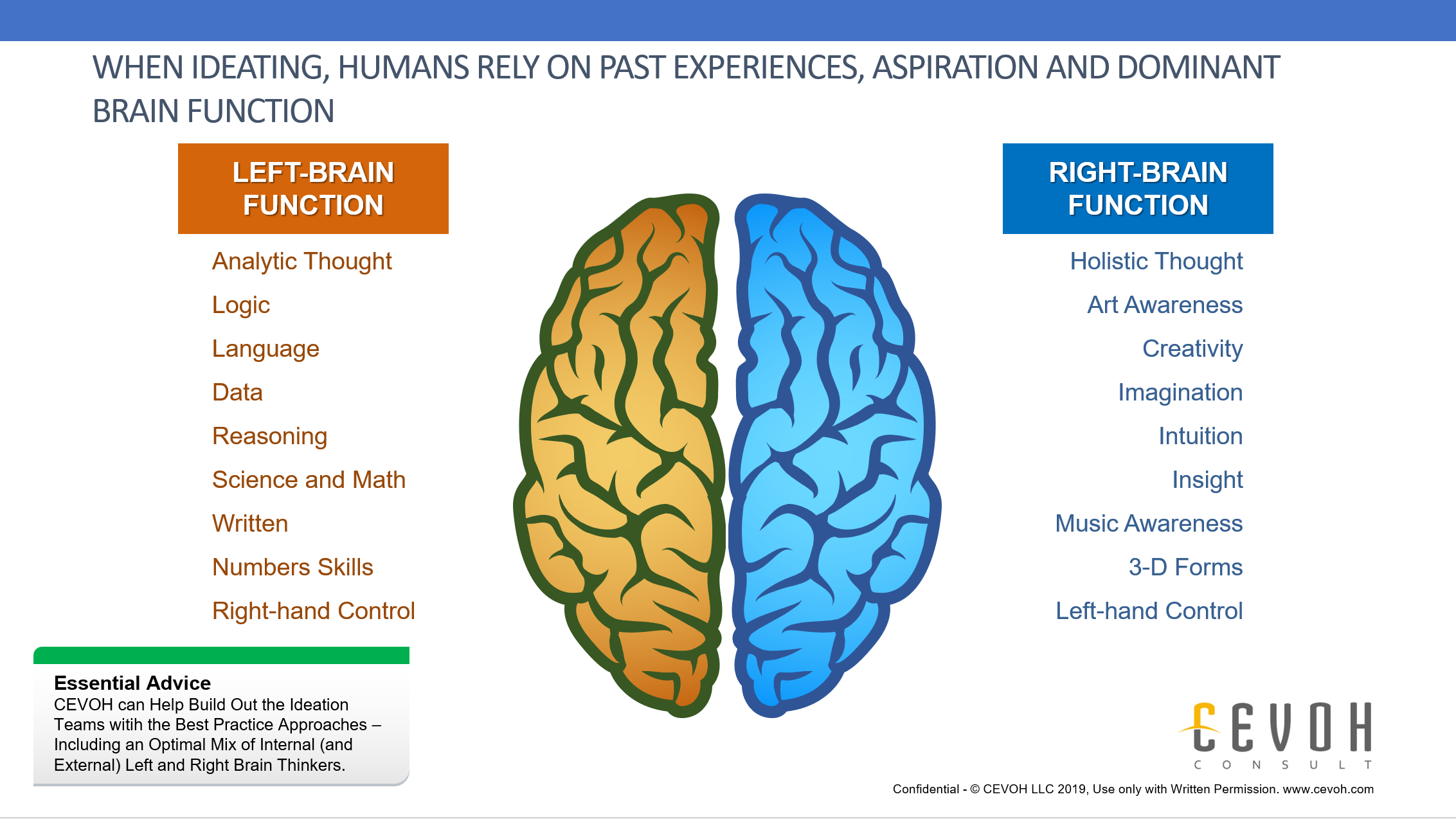 As the previous chart introduced, we are all subject to bias in our creation of ideas. In this chart - and as a reminder, we can have either a left brain dominate, right brain dominate or both brain dominate orientation. As you can see, the natural comfortable function can dominate during ideation sessions. CEVOH can help build the right ideation teams with best practice approaches so that all functions contribute to the best ideas.