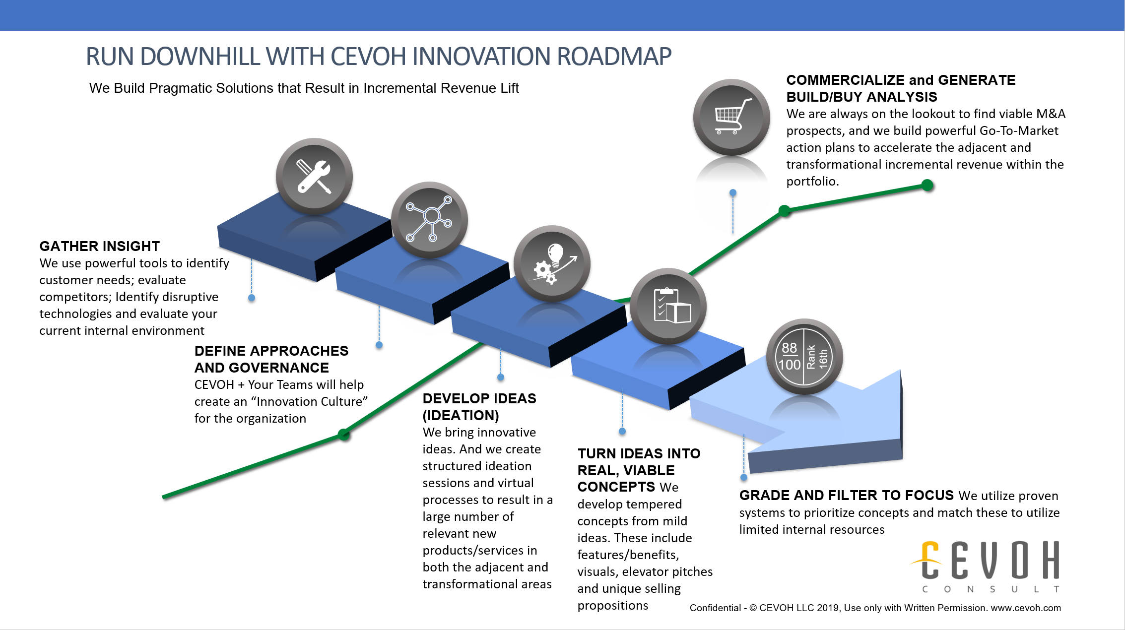 """Our roadmap is the key to speed. Most companies we work with are highly motivated to """"make numbers"""". We developed the roadmap featured here to help expedite incremental revenue from innovation. You could try to do all this yourself - and would likely achieve some lift, but we have seasoned experts that help you avoid the pitfalls, move more quickly and get the right concepts to market. Engaging CEVOH is not expensive, and it is going to have a significant ROI."""