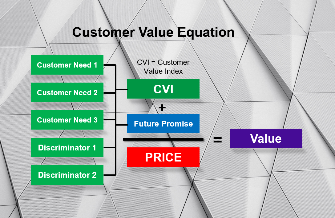 CEVOH Customer Driven Value Equation