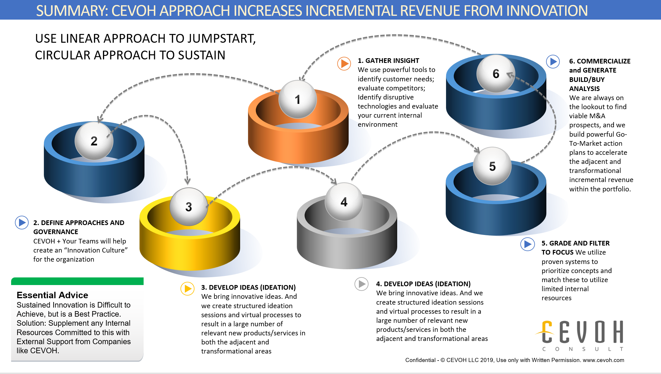 6 Step Process Jumpstarts Your New Product Innovation