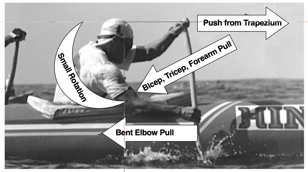 Mid 90s Tahiti - A very different approach - PUSH IS ONLY ADDED WHEN THE BLADE IS VERTICAL - NOT AT THE CATCH, less emphasis on push down (compression) at entry, but still present. Less body rotation, greater use of arms, NOTE FOREARM IS HORIZONTAL OVER WATER. A short, powerful push forwards using the trapezium and triceps muscles can generate a powerful force.  Hanz Salmon  was one of  Pirae's  finest strokers during the years in which they dominated. Classic use of the double- bend paddle; top arm bent downwards at the elbow, poised to push forward when the shaft is vertical, lower arm is bent and already pulling as body unwinds at a point where many paddlers are inclined to back off. This is combined with a powerful pull of the lower arm, using the smaller forearm and bicep muscles.