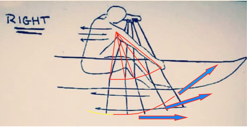 The more likely pathway in relation to the Centre of Effort of the blade.