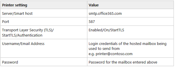 Setup a printer to use Office 365 for the scan to email