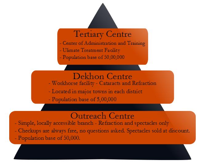 Dekhon's Bottom-Up Model