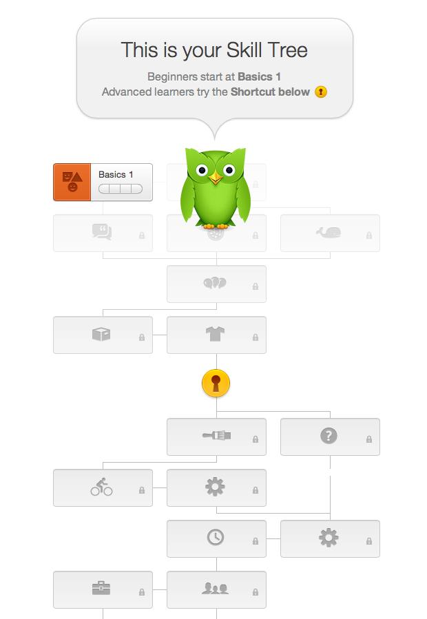 The skill tree online