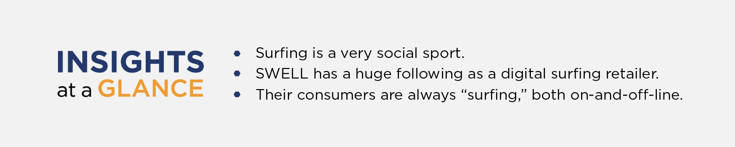 """Insights at a glance.  Surfing is a very social sport.  SWELL has a huge following as a digital surfing retailer.   Their consumers are always """"surfing,"""" both on-and-off-line."""