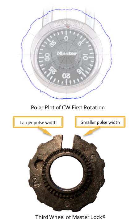 Polar plot of CW first rotation with third lock wheel