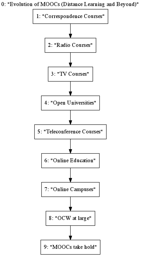 This flow chart shows the roots of MOOCs, and how they didn't just appear out of thin air.