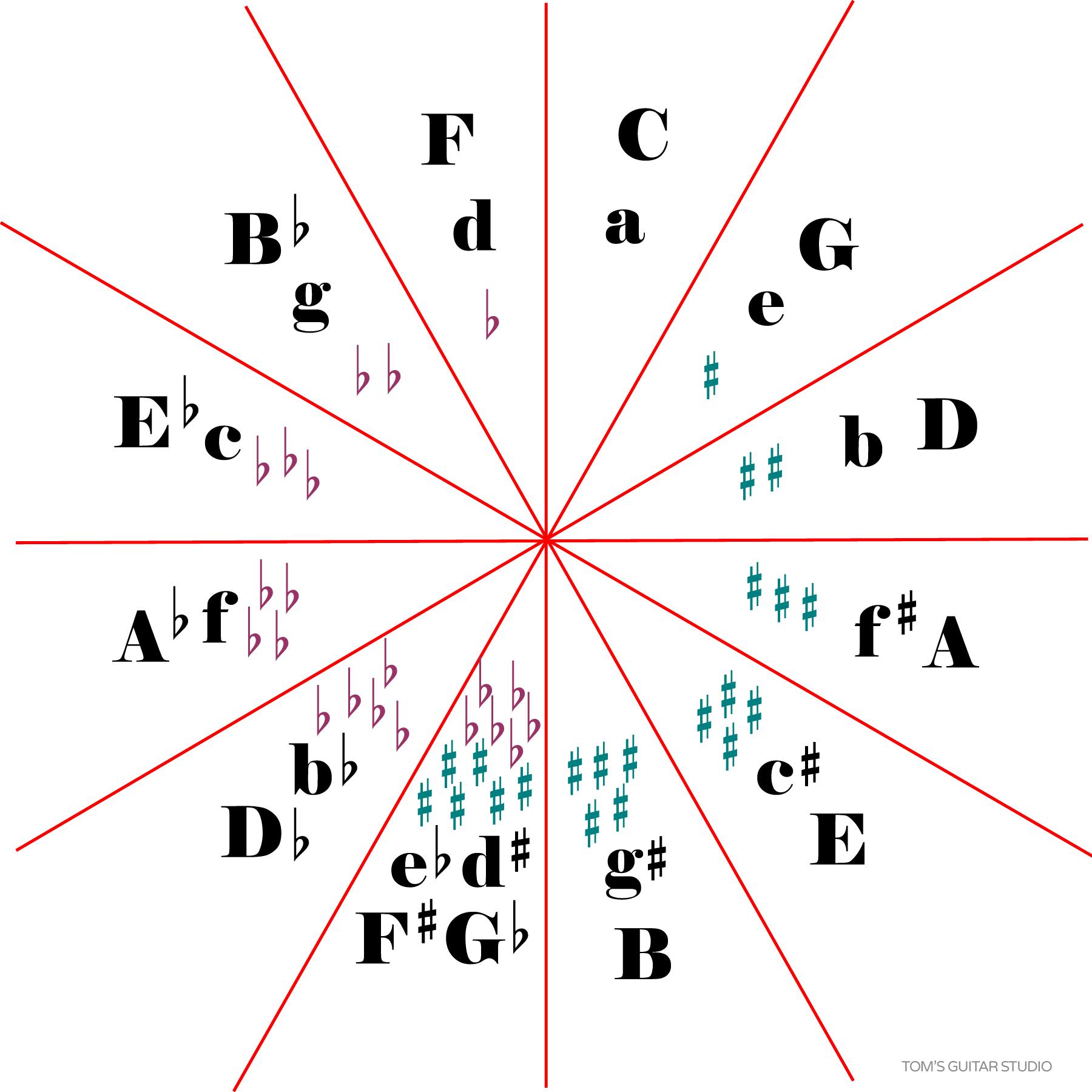 circle-of-fifths-1800.jpg