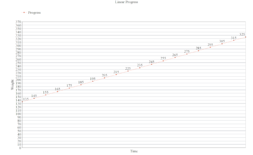 In this graph, progress increases linearly.