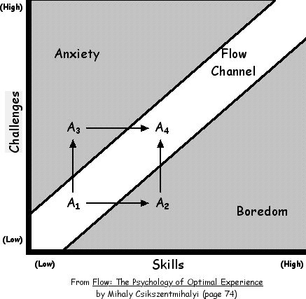 flow-diagram-psychology