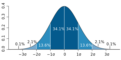 A diagram of the bell curve, along with standard deviations from the average.