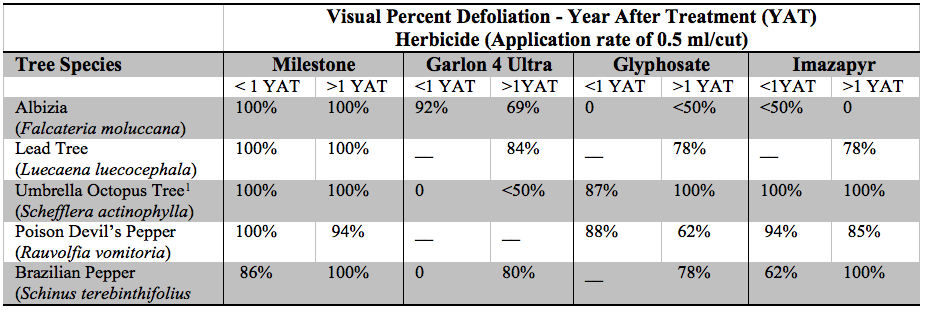 Table 2. Percent defoliation of invasive trees with application of undiluted herbicide by incision point injection method.