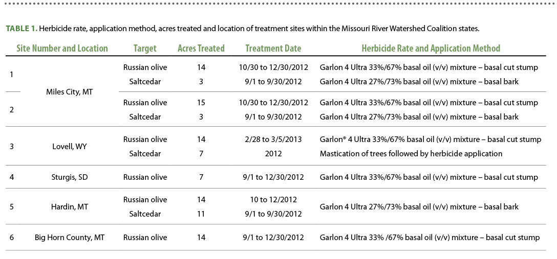 Table 1.  Herbicide rate, application method, acres treated and location of treatment sites within the Missouri River Watershed Coalition states.