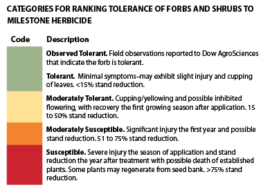 Observed Tolerant.  Field observations reported to Dow AgroSciences that indicate the forb is tolerant.   Tolerant.  Minimal symptoms–may exhibit slight injury and cupping of leaves. <15% stand reduction.   Moderately Tolerant.  Cupping/yellowing and possible inhibited flowering, with recovery the first growing season after application. 15 to 50% stand reduction.   Moderately Susceptible.  Significant injury the first year and possible stand reduction. 51 to 75% stand reduction.   Susceptible.  Severe injury the season of application and stand reduction the year after treatment with possible death of established plants. Some plants may regenerate from seed bank. >75% stand reduction.