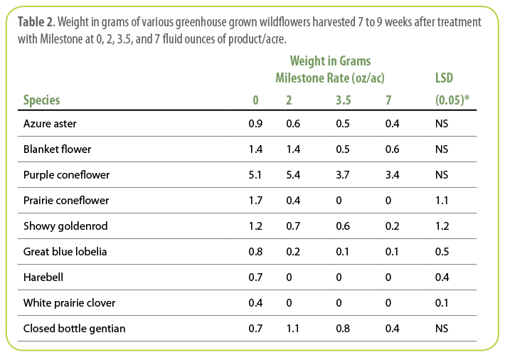 Table 2 . Weight in grams of various greenhouse grown wildflowers harvested 7 to 9 weeks after treatment with Milestone at 0, 2, 3.5, and 7 fluid ounces of product/acre.