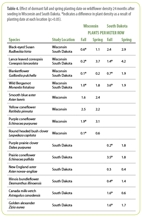 Table 4.  Effect of dormant fall and spring planting date on wildflower density 24 months after seeding in Wisconsin and South Dakota. *Indicates a difference in plant density as a result of planting date at each location (p>0.05).