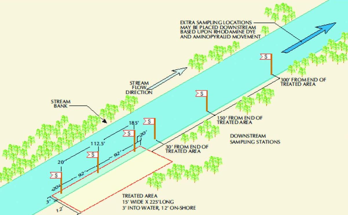 Figure 2: Diagram  of herbicide application and sampling in flowing water dissipation sites.  Photo by Arcadis U.S., Inc.