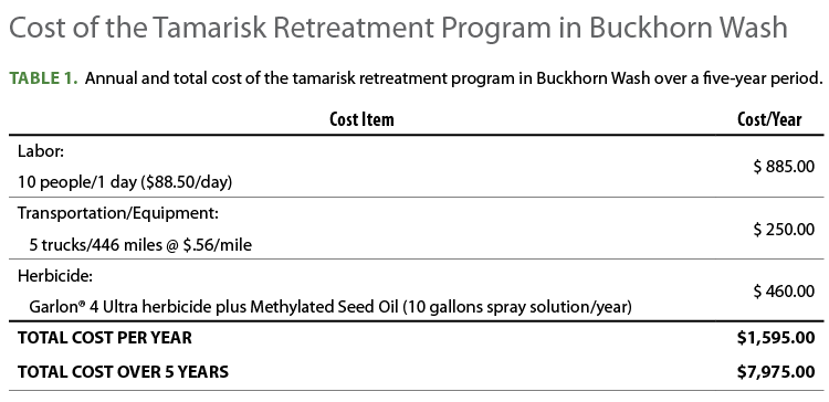 COST OF RETREATMENT. Whitesides calculated the cost of the tamarisk retreatment program  at $1,595 per year or a total of $7,975 over the five-year period. Cost assumptions were based on discussion with CWMA members and are shown in Table 1.  Tamarisk canopy within Buckhorn Wash originally encompassed about 11.9 canopy acres with plants scattered within the 13,850-acre project area. Excluding costs of the initial treatment program ($157,000 agency funding and grants), the cost of follow-up treatment to protect the Wash from tamarisk reinvasion was $0.58 per acre.