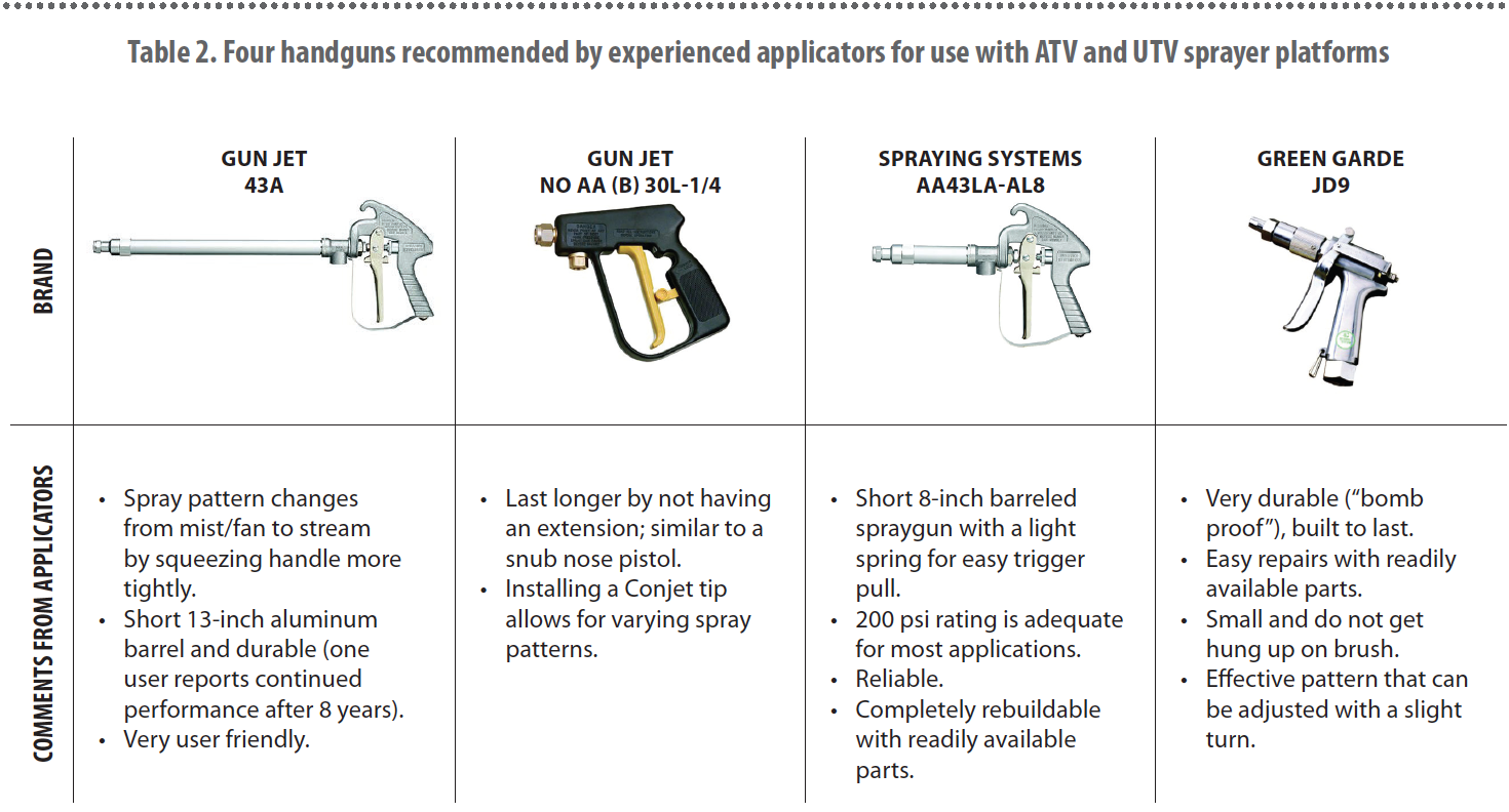 Table 2. Four handguns recommended by experienced applicators for use with ATV and UTV sprayer platforms.