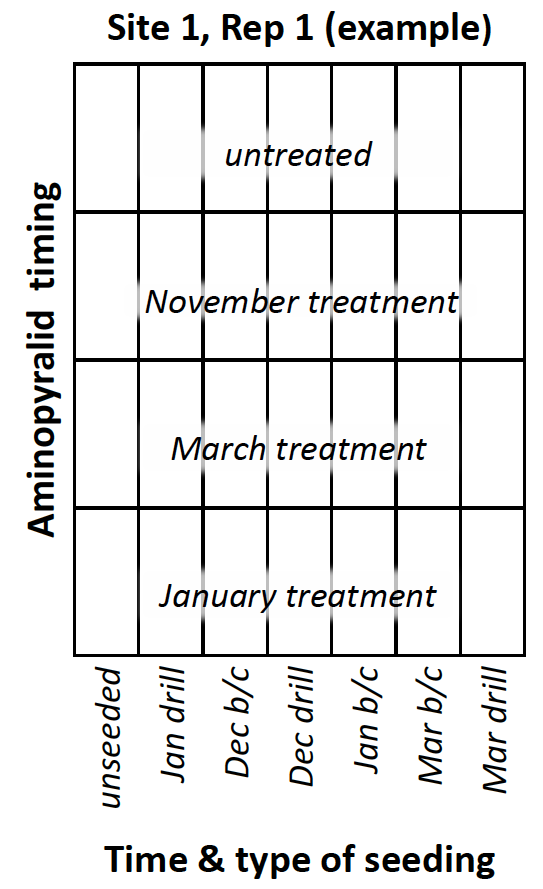 Figure 1. Example of plot design with seeding and herbicide treatments