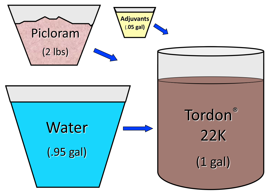 A Tordon® 22K herbicide formulation contains the active ingredient (picloram), and inert ingredients (adjuvants and water).  Adapted from presentation slides by Steve Dewey, retired, Utah State University.