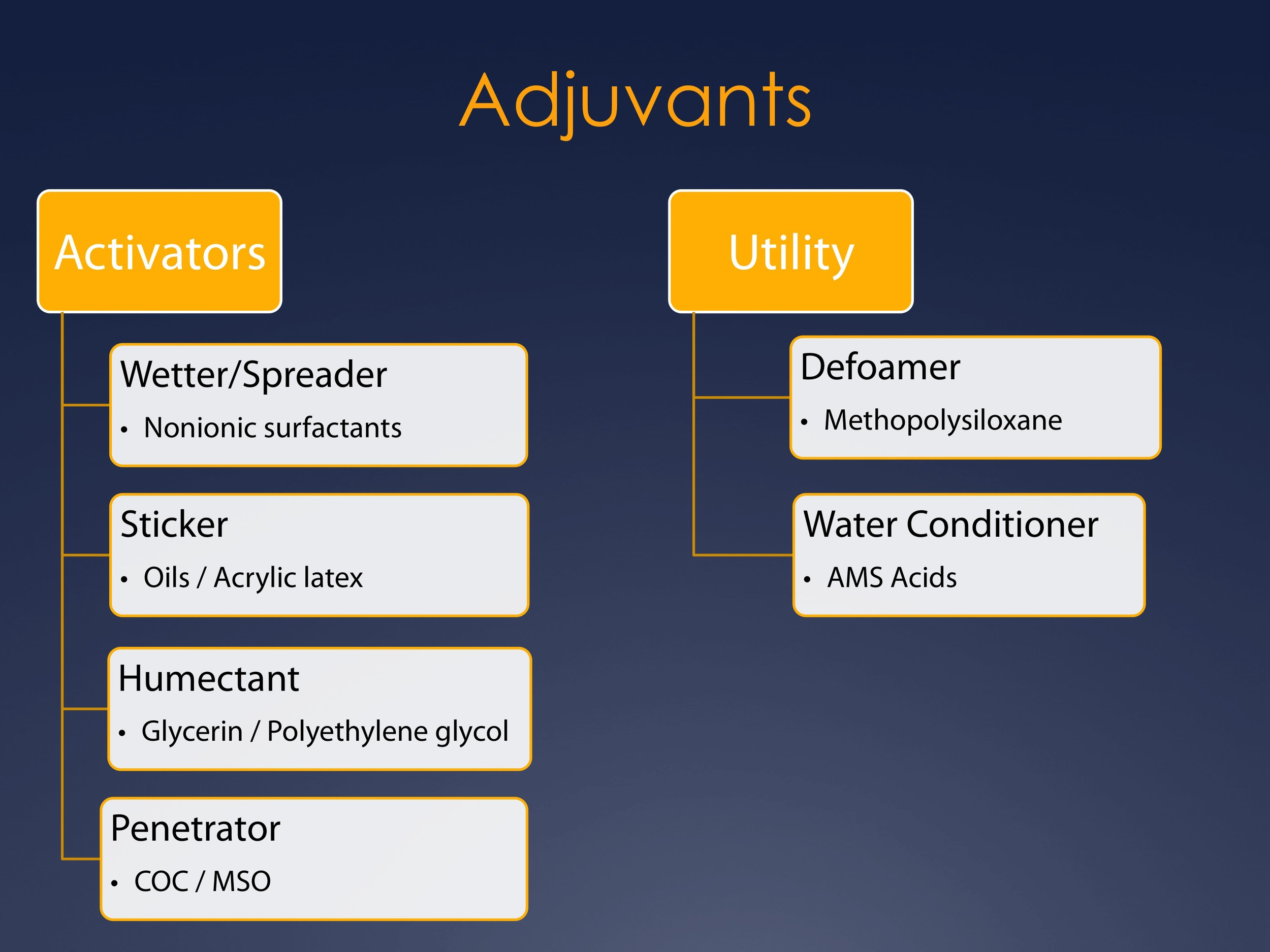 Figure 1. Examples of activator and utility type adjuvants (from Plant and Soil Science eLibrary).