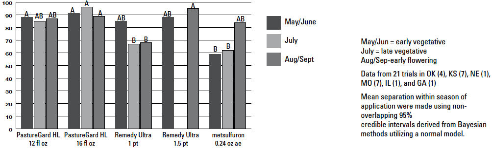 Figure 2: Sericea lespedeza control one year after treatment with three herbicides applied at three application timings. Data is a summary of 21 field trials located in Oklahoma, Kansas, Nebraska, Illinois, and Georgia. Bars with the same letter are not significantly different.