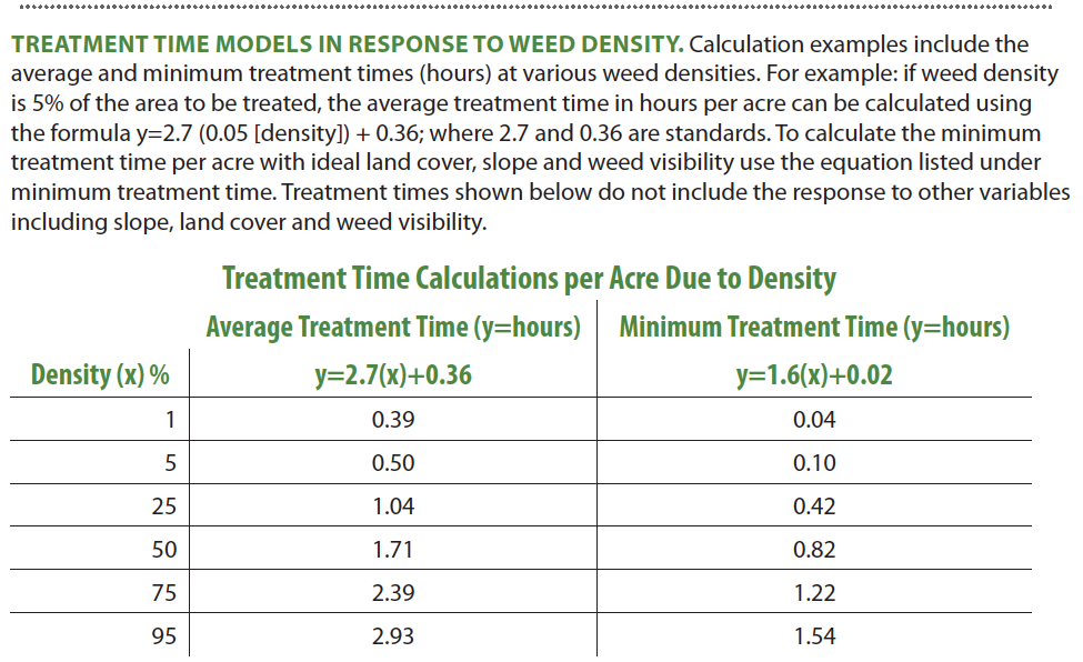 Treatment time models in response to weed density.  Calculation examples include the average and minimum treatment times (hours) at various weed densities. For example: if weed density is 5% of the area to be treated, the average treatment time in hours per acre can be calculated using the formula y=2.7 (0.05 [density]) + 0.36; where 2.7 and 0.36 are standards. To calculate the minimum treatment time per acre with ideal land cover, slope and weed visibility use the equation listed under minimum treatment time. Treatment times shown below do not include the response to other variables including slope, land cover and weed visibility.