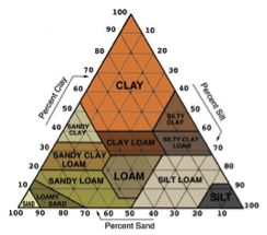 Figure 2. Soil texture triangle showing the 12 major textural classes and particle size scales as defined by the United States Department of Agriculture. Soil textures are classified by the amount of sand, silt, and clay present in a soil. (Image source: soils.org)