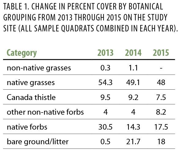 Table 1. Change in percent cover by botanical grouping from 2013 through 2015 on the study site (all sample quadrats combined in each year)