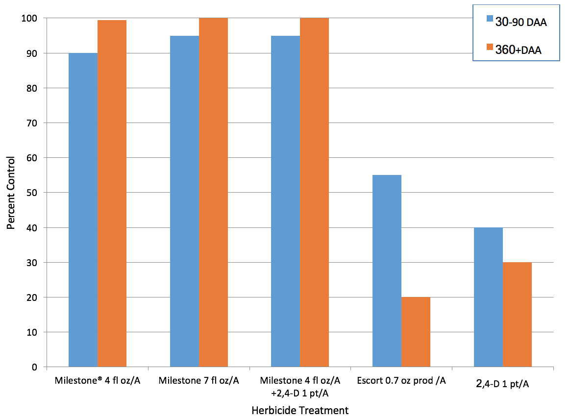 Figure 5.  Percent sulfur cinquefoil control with various herbicides and combinations the season of treatment and one year after treatment. (DAA=Days After Application)*  *Milestone and 2,4-D data are summarized across six field trials in the US and Canada; only one study included Escort.
