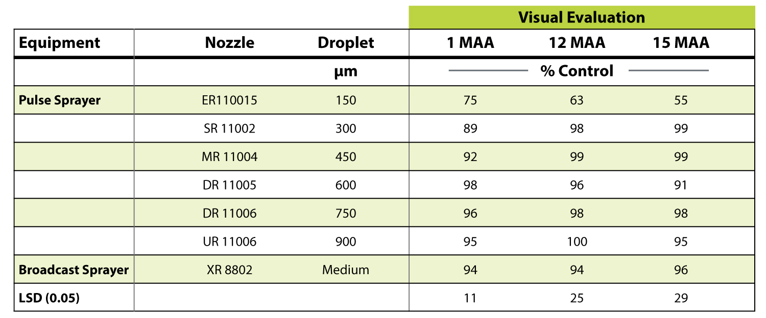Table 1:  Canada thistle control 1, 12 and 15 months after a spring application (MAA) with Milestone® herbicide at 5 fl oz/A applied with two types of equipment. Herbicide applied June 23, 2016.