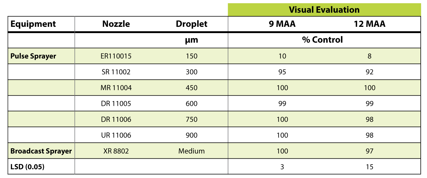 Table 2:  Canada thistle control 9 and 12 months after a fall application (MAA) of Milestone® herbicide at 5 fl oz/A applied with two types of equipment. Herbicide applied September 14, 2016.