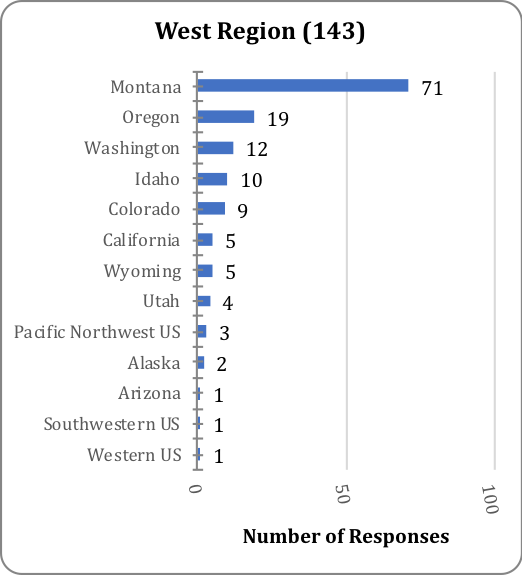 west-region-states.png