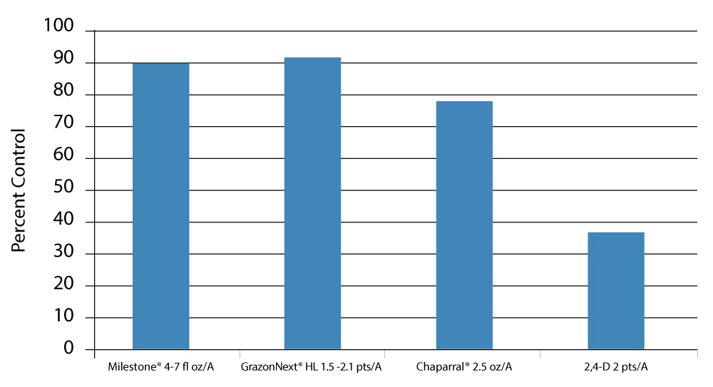 Figure 2:  Percent control of horsenettle 90-120 days after application of various selective broadleaf herbicides.