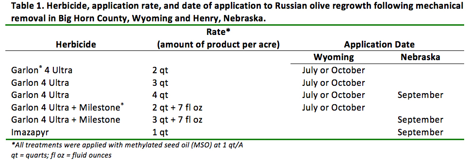 Table 1. Herbicide, application rate, and date of application to Russian olive regrowth following mechanical removal in Big Horn County, Wyoming and Henry, Nebraska.