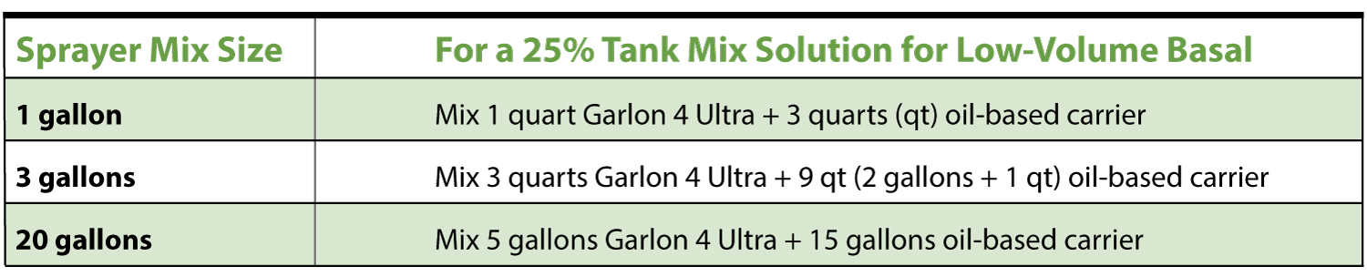 Table 1:  Low-volume basal tank mix guide  for Garlon® 4 Ultra  herbicide plus oil-based carrier
