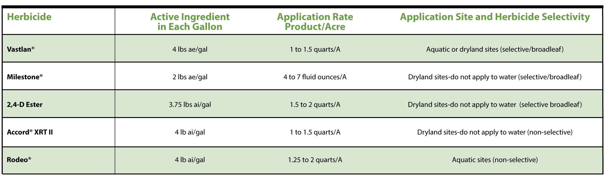 Table 1:  Recommended application rates for various herbicides to control Japanese chaff flower.