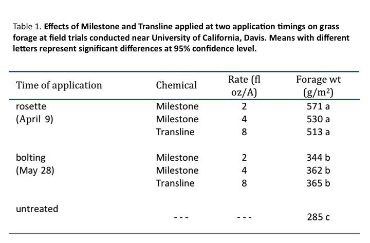 StarthistleControl-Table1.jpg