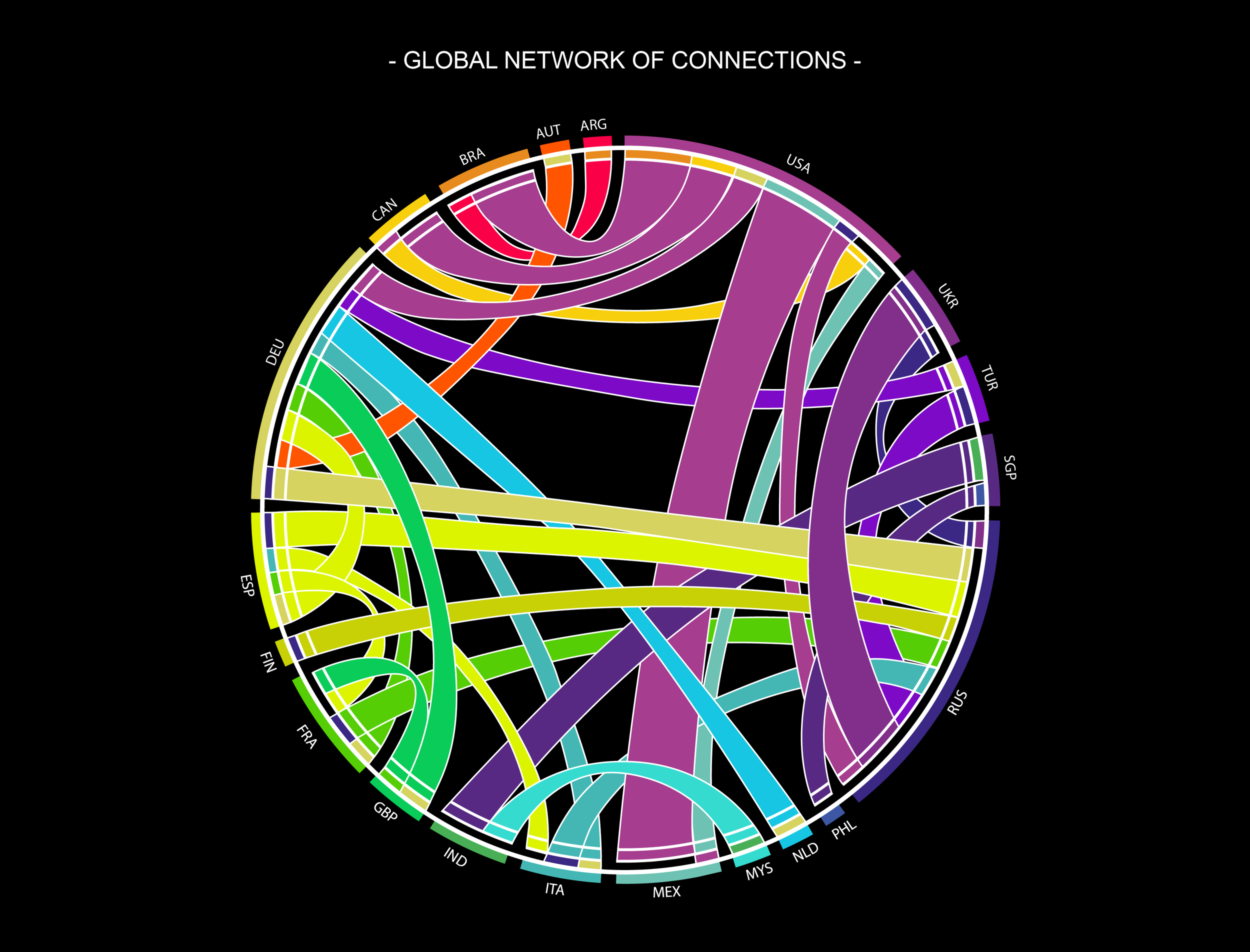 Global network of connections.   Top 30 touristic connections created by residents of one country traveling abroad. Colors of the ribbons correspond to the destination of a trip, while the country of origin is marked with the stripe at the end of a ribbon.