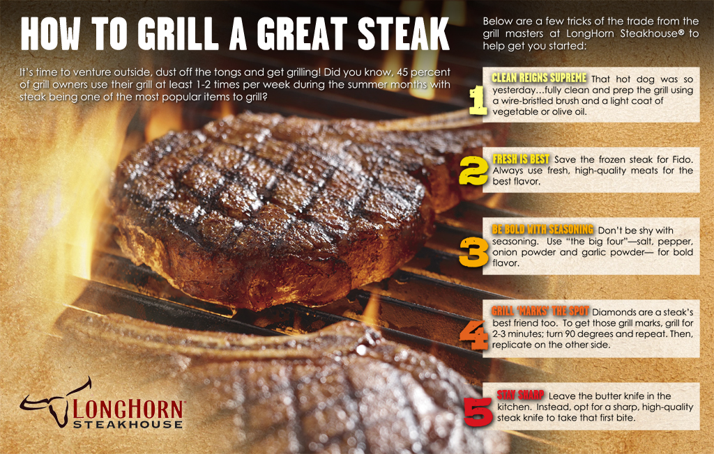 Longhorn Steakhouse Tip Sheet