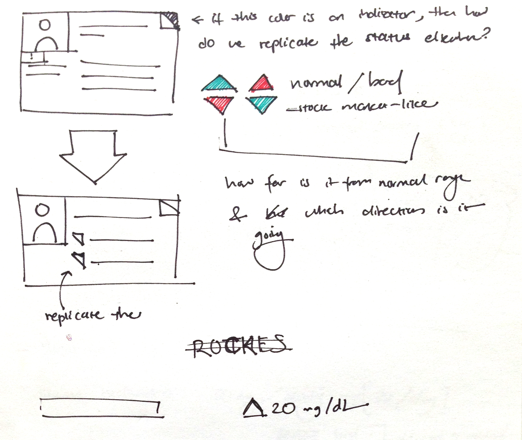 sketches for patient cards and statistics indicators