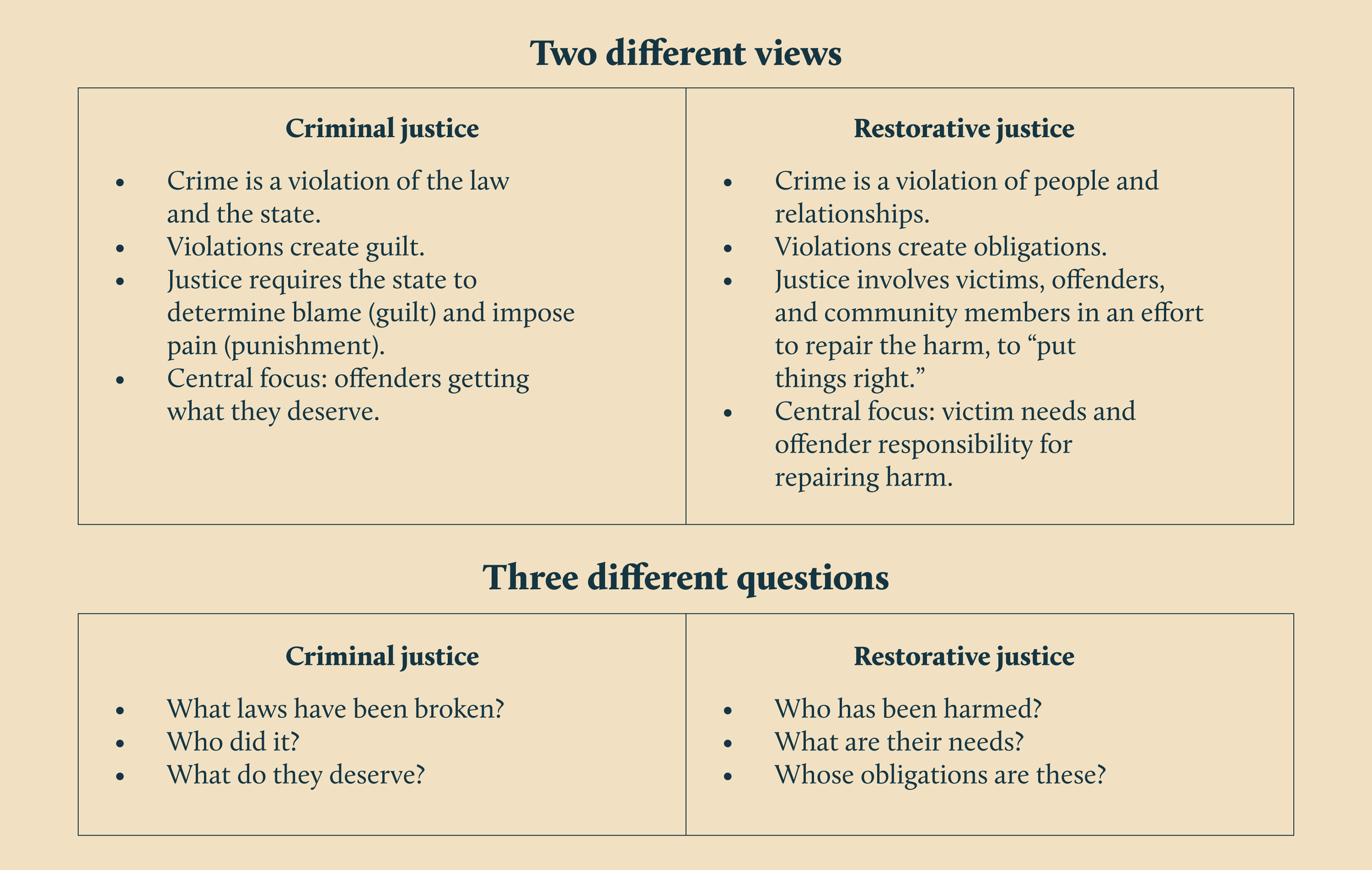 Source:    The Little Book of Restorative Justice
