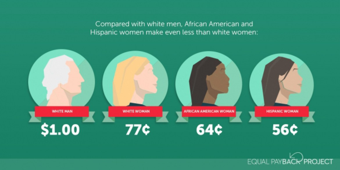 """[feature image showing comparisons of what white men make and what women of color make. First circle is a white man and says: """"$1.00""""; second circle shows white woman and says: """"77 Cents""""; third circle shows black woman and says: """"64 Cents""""; and last circle shows hispanic woman and says: """"56 Cents"""".    via   ]"""
