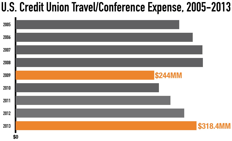 Source: NCUA Call Report Data